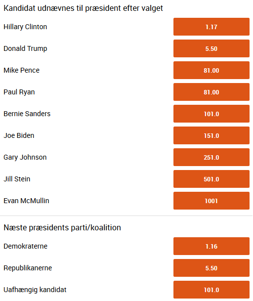 odds_praesidentvalg_usa_2016